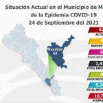 Tiene Mazatlán 62 casos activos de Covid-19